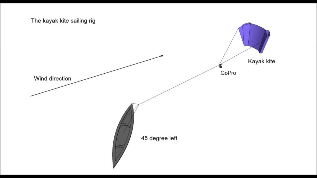 hight resolution of kayak kite sailing rig