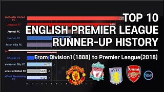 Most EPL Runner up History ;1889~2018 From Division 1 to Premier League