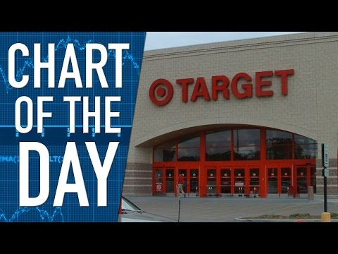 Executive Changes at Target Stores Continue This Week as Company Tries to Boost Sales