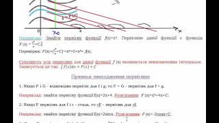Урок №1 Поняття первісної функції та невизначеного інтеграла