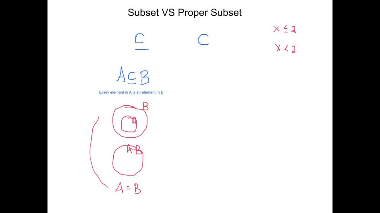 Subset vs proper subset youtube ccuart Gallery