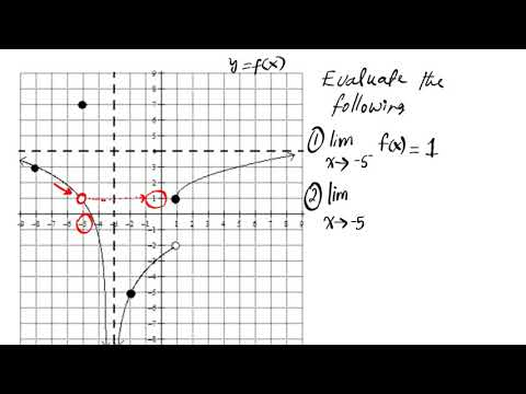 How to Find Limits Graphically ap calculus ab bc PrU8L2c left right double does not exist