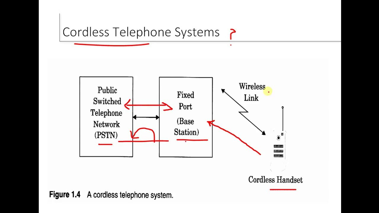 cordless telephone diagram preview wiring diagram  cordless telephone diagram #6