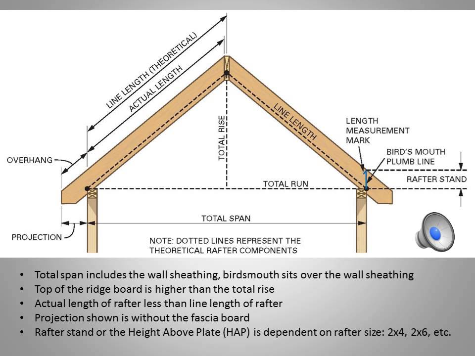 For free cutting rafters for shed roof for House roof construction