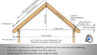 ROOF FRAMING CALCULATIONS