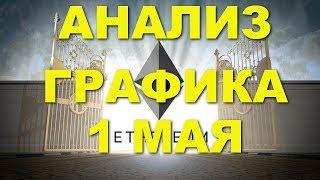 эфириум Etherium обзор цены   анализ графика цены на 24 03 2018   24 марта 2018 года ETH USD