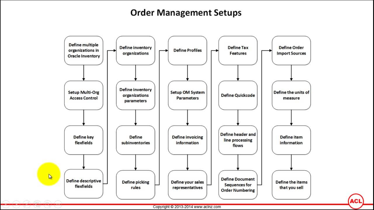 Overview of Oracle Order Management Setups on R1223