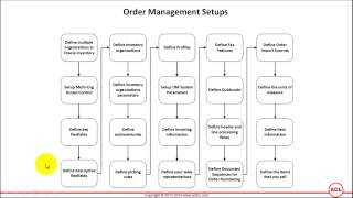 Overview of Oracle Order Management Setups (on R12.2.3) - Part1