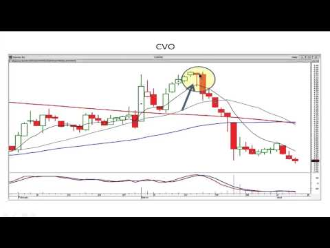 Best Gap Trading Strategies   Stephen Bigalow   August 19, 2014