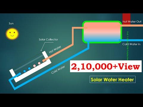 Solar water heater working animation