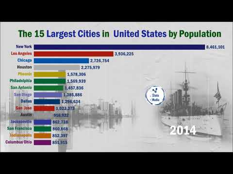 Top 15 Mega Cities In United States By Population (1900-2019) | The Mega Cities