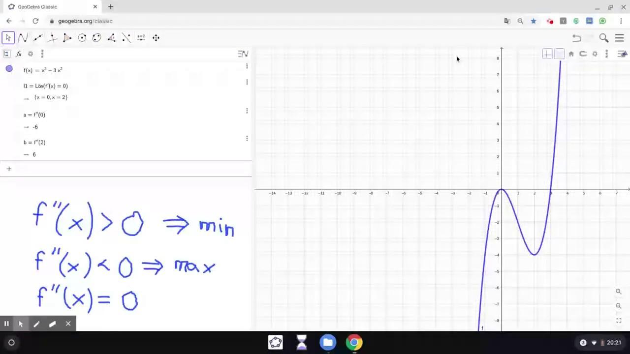 Geogebra - Grafanalys/CAS - Att undersöka extrempunkter algebraiskt