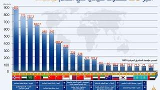 أكبر 10 صناديق سيادية في العالم (4 دول عربية)
