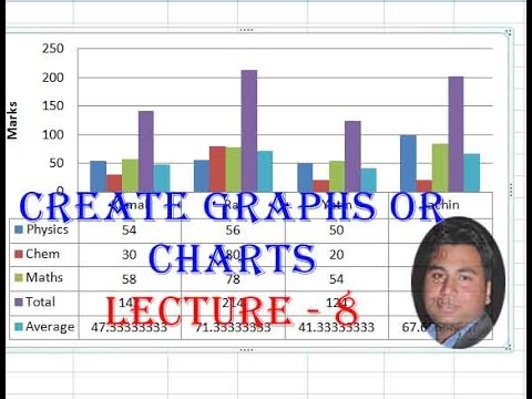 Create Graphs or Charts in Excel in Lecture-8