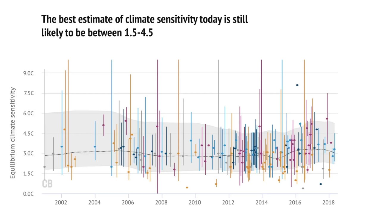 Explainer: How scientists estimate climate sensitivity