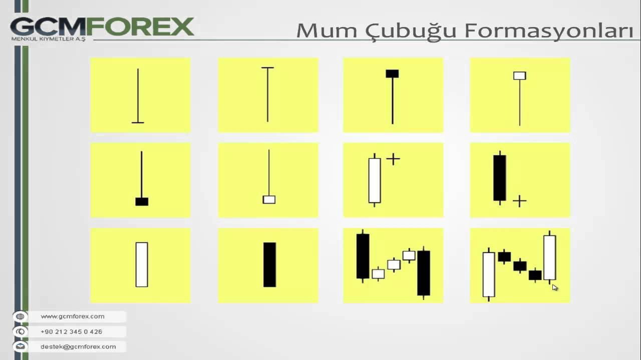 Forex grafikleri yorumlama