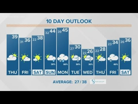 13 ON YOUR SIDE Forecast: Quiet Weather Lingers