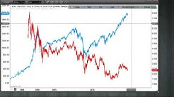 Why the 10 year bond yield matters for stocks