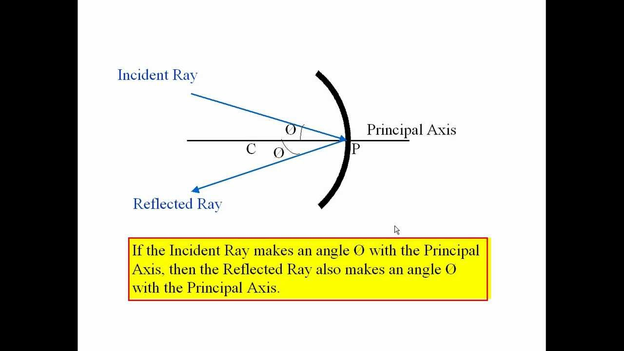 Optics part 2a in hindi youtube optics part 2a in hindi ccuart Choice Image