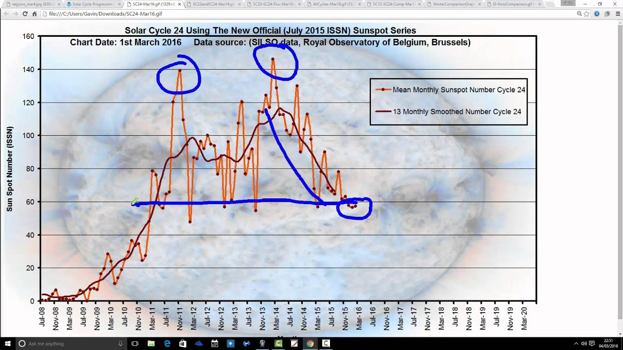Solar Cycles 24 and 25