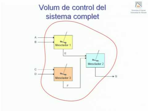 Diagrames de flux i volums de control - YouTube