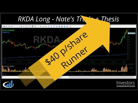 Anticipating a short Squeeze on a 300%+ move - With Nate
