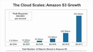 Using Amazon Web Services for Disaster Recovery Webinar
