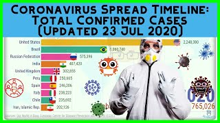 COVID 19 Graph: Total Confirmed Coronavirus Cases By Country | Bar Chart Race [Updated 23 Jul]