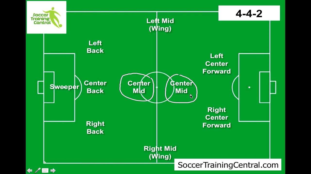 Football Field Diagram With Positions Football Positions Diagram I