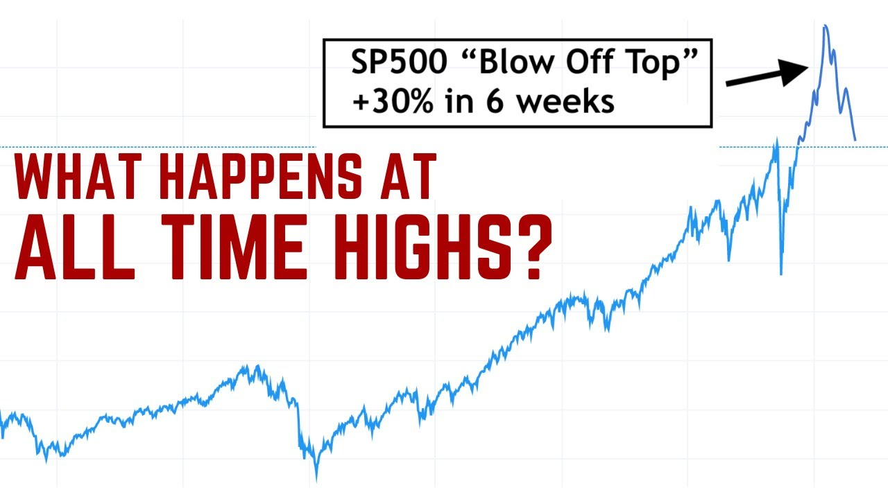 3 Reasons for a Market Blow Off Top
