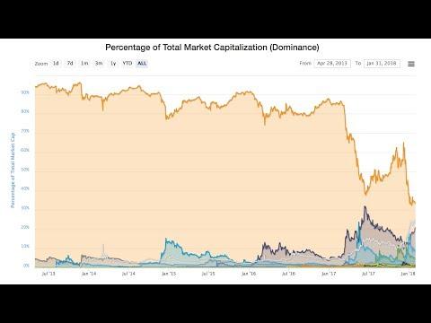 Bitcoin Marktdominanz - Wichtig für 2018!