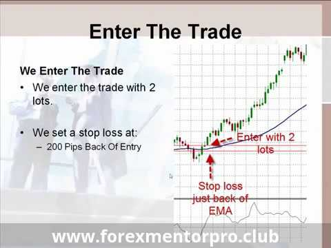 Forex Trading Strategy using EMA & CCI Indicator by www.forexmentorpro.club