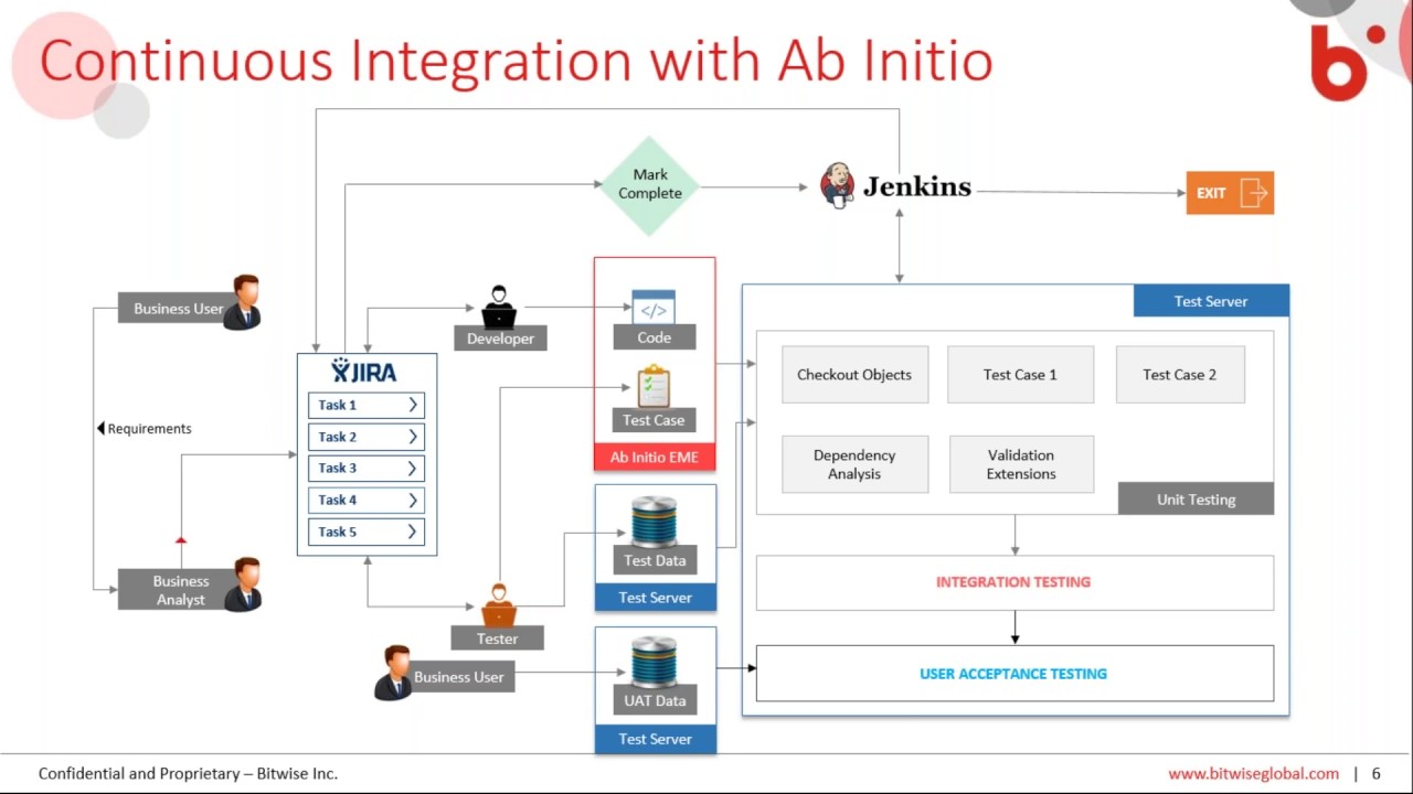 Enable greater efficiency in ab initio with continuous integration enable greater efficiency in ab initio with continuous integration and bre test automation baditri Image collections