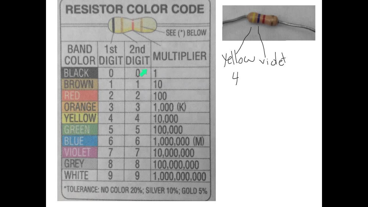 resistor color codes youtube