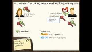 PKI Digitale Signatur Verschlüsselung Teil 3