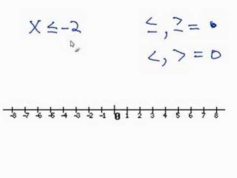 Graphing an Inequality on a Number Line - YouTube