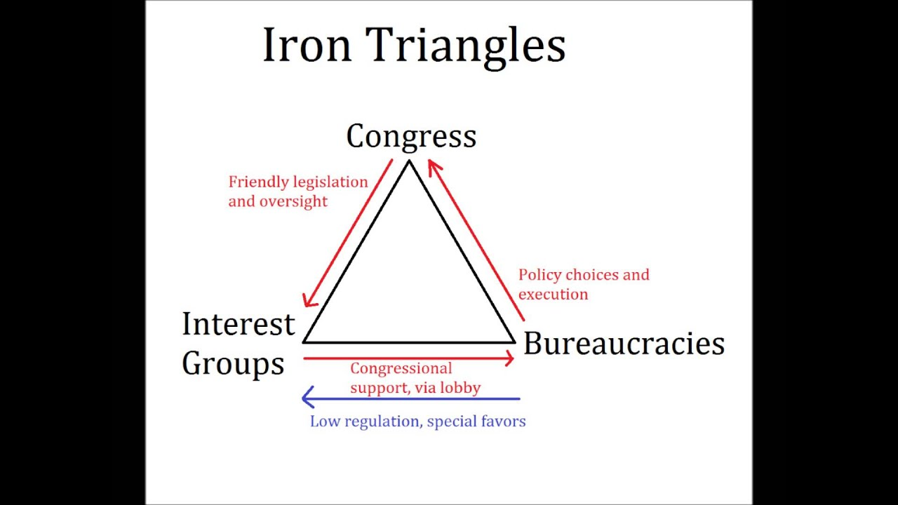 iron triangle