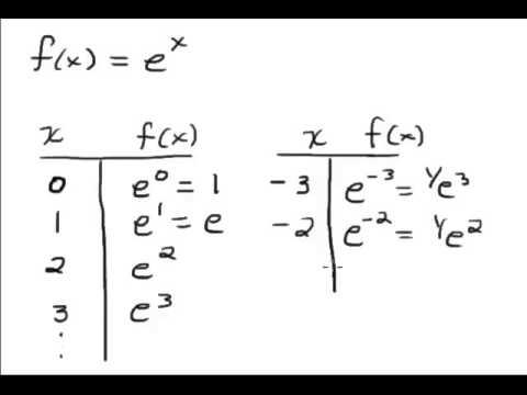 Graph Of E X Youtube