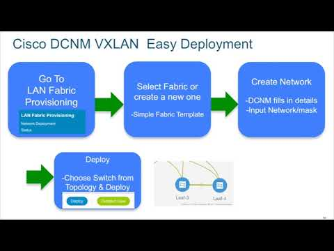 Demo: Deploying VXLAN-EVPN Networks on Cisco Nexus LAN