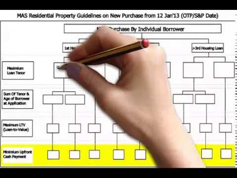 MAS residential property loan guidelines
