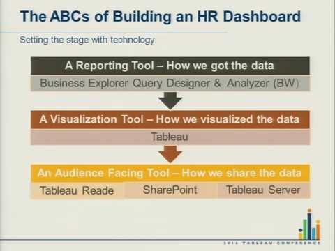 How Capital Group Implemented HR Dashboards with SAP BW and Sharepoint