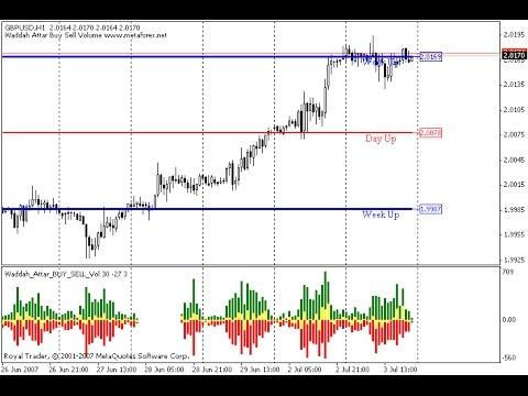 Waddah Attar Buy Sell Vol – indicator for MetaTrader 4