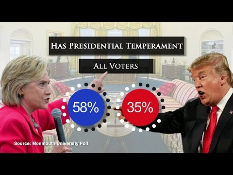 This Week in 2016 Presidential Polls – September 29, 2016