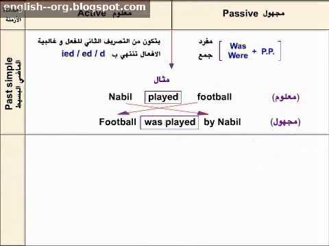 كتاب تعليم اللغة الانجليزية بالعربي