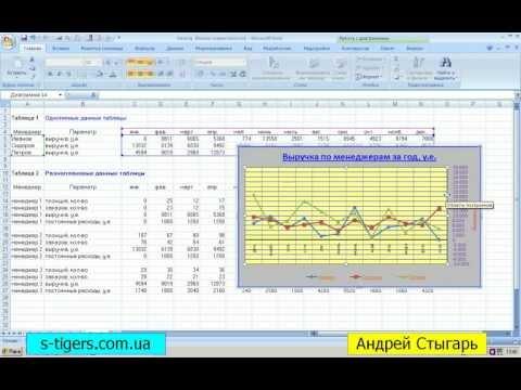 видео: Построение графиков и диаграмм в ms excel 2007