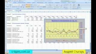 Построение графиков и диаграмм в MS Excel 2007(Данный видео-урок является частью масштабного дистанционного курса на тему: