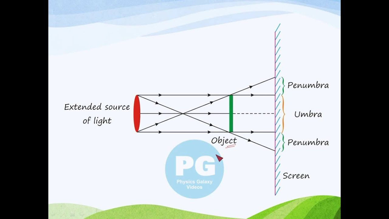 hight resolution of point source and extended source of light ga m rfl05
