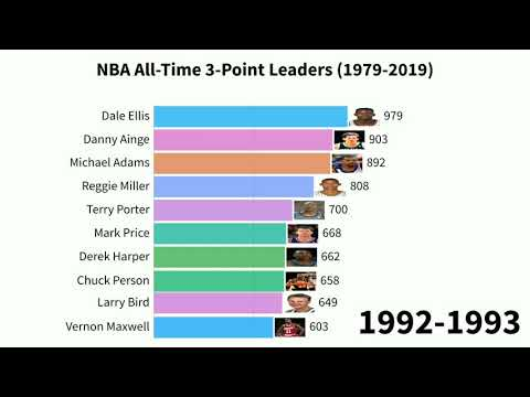 nba-all-time-3-point-leaders-(-1979-2019-)-secrets-of-the-best-nba-3-point-shooters-part-1