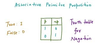 Proposition, Negations, Conjunction, Disjunction, Inplication, Biconditional