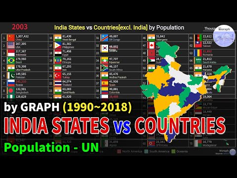 India States Vs Countries[excl. India] Population Ranking History (1990~2018)